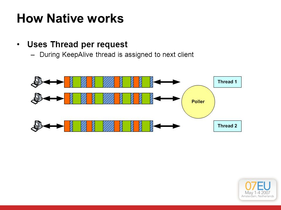 How Native works Uses Thread per request –During KeepAlive thread is assigned to next client