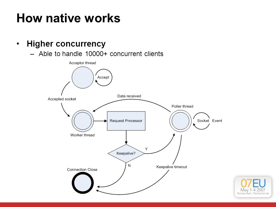 How native works Higher concurrency –Able to handle 10000+ concurrent clients