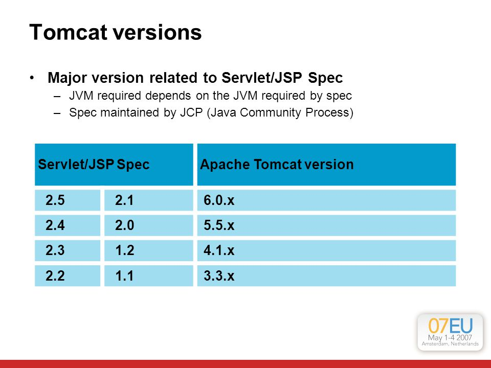 Tomcat versions Servlet/JSP SpecApache Tomcat version 2.5 2.1 6.0.x 2.4 2.0 5.5.x 2.3 1.2 4.1.x 2.2 1.1 3.3.x Major version related to Servlet/JSP Spec –JVM required depends on the JVM required by spec –Spec maintained by JCP (Java Community Process)