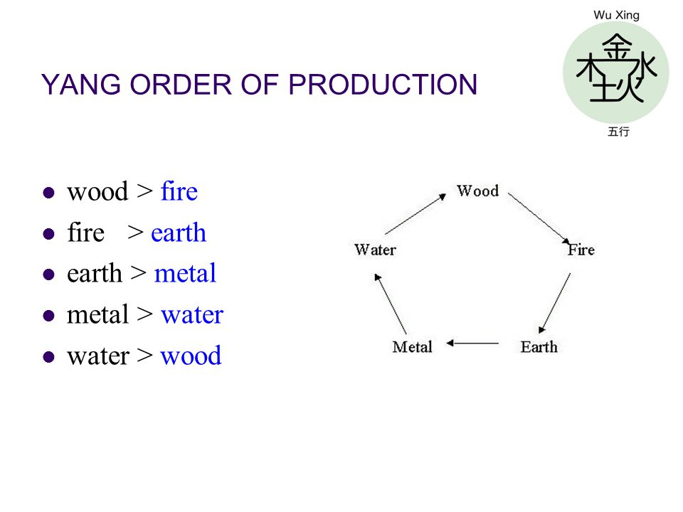 YANG ORDER OF PRODUCTION wood > fire fire > earth earth > metal metal > water water > wood