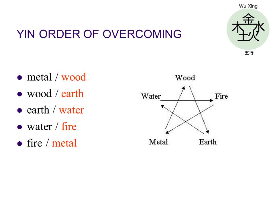YIN ORDER OF OVERCOMING metal / wood wood / earth earth / water water / fire fire / metal