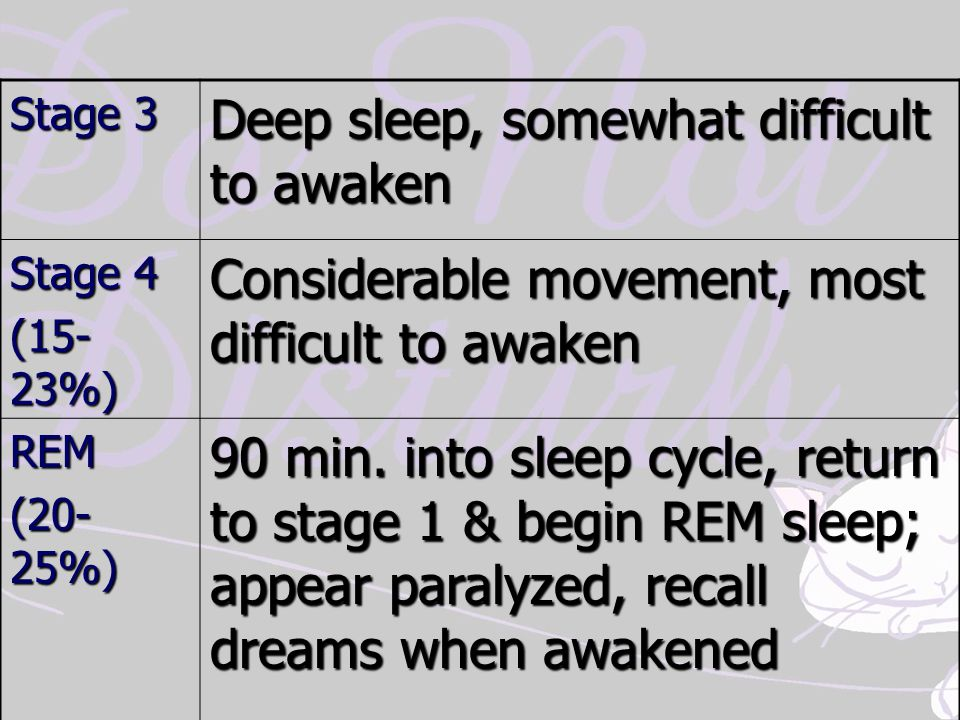 Stage 3 Deep sleep, somewhat difficult to awaken Stage 4 (15- 23%) Considerable movement, most difficult to awaken REM (20- 25%) 90 min. into sleep cy