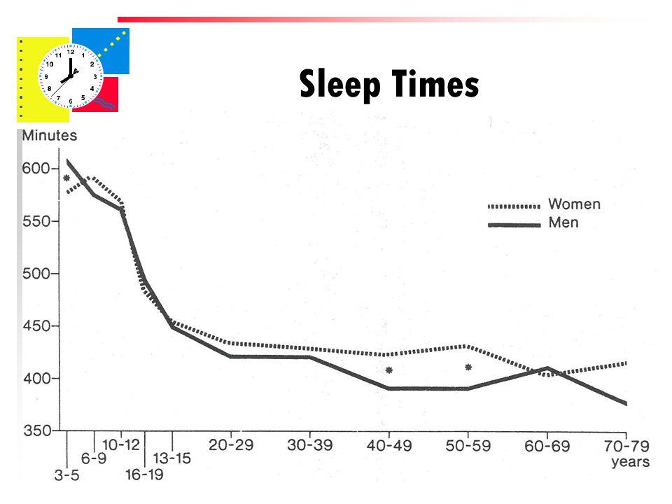 Sleep Times