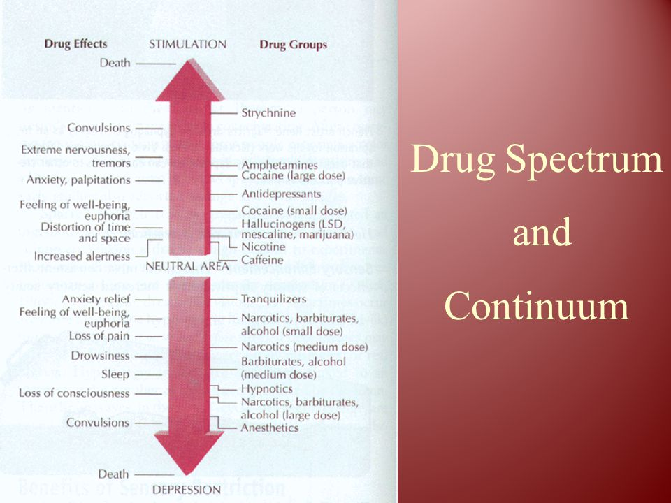 Drug Spectrum and Continuum