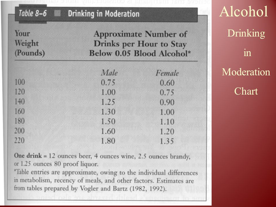 Alcohol Drinking in Moderation Chart