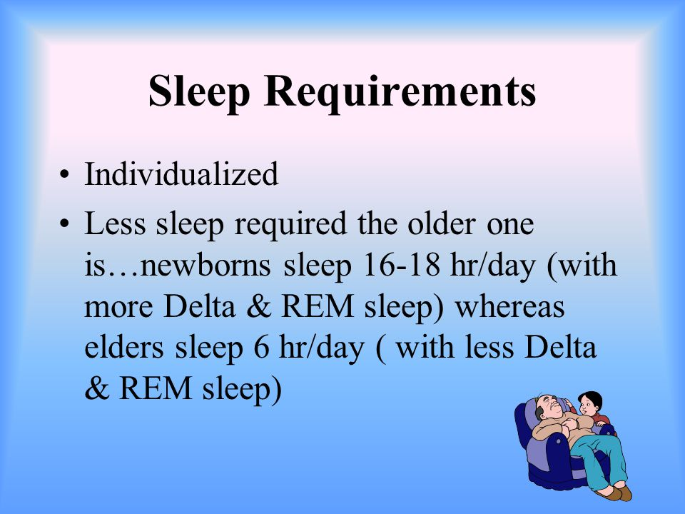 Sleep Requirements Individualized Less sleep required the older one is…newborns sleep 16-18 hr/day (with more Delta & REM sleep) whereas elders sleep 6 hr/day ( with less Delta & REM sleep)