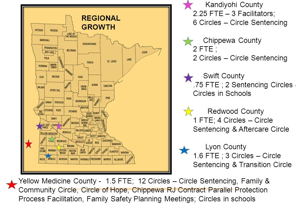 Kandiyohi County 2.25 FTE – 3 Facilitators; 6 Circles – Circle Sentencing Chippewa County 2 FTE ; 2 Circles – Circle Sentencing Swift County.75 FTE ; 2 Sentencing Circles & Circles in Schools Redwood County 1 FTE; 4 Circles – Circle Sentencing & Aftercare Circle Lyon County 1.6 FTE ; 3 Circles – Circle Sentencing & Transition Circle Yellow Medicine County - 1.5 FTE; 12 Circles – Circle Sentencing, Family & Community Circle, Circle of Hope, Chippewa RJ Contract Parallel Protection Process Facilitation, Family Safety Planning Meetings; Circles in schools REGIONAL GROWTH