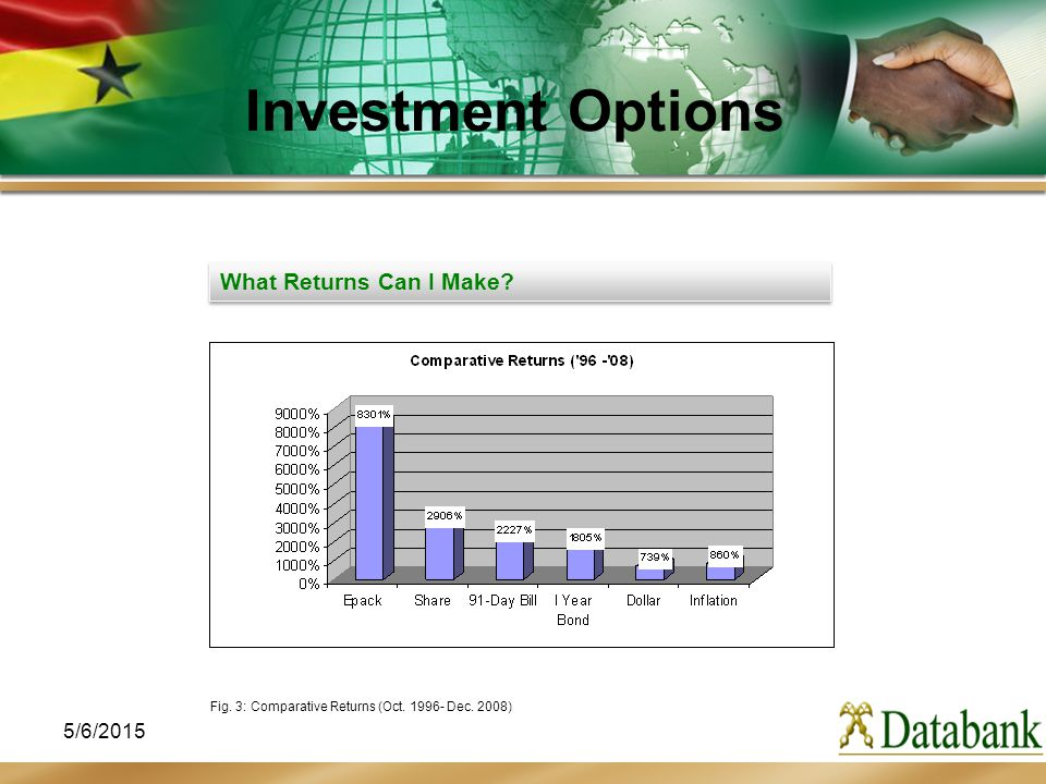 5/6/2015 What Returns Can I Make? Fig. 3: Comparative Returns (Oct. 1996- Dec. 2008) Investment Options
