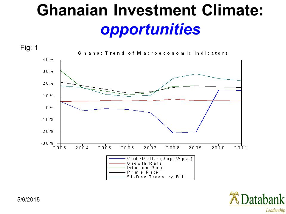 5/6/2015 Ghanaian Investment Climate: opportunities Fig: 1