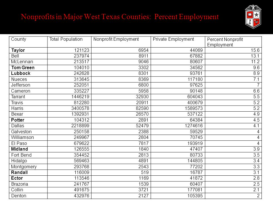 Nonprofits in Major West Texas Counties: Percent Employment CountyTotal PopulationNonprofit EmploymentPrivate EmploymentPercent Nonprofit Employment Taylor12112369544406915.6 Bell23797489116788213.1 McLennan21351790468060711.2 Tom Green1040103302345629.6 Lubbock2426288301937618.9 Nueces31364583691171807.1 Jefferson2520516800976257 Cameron3352275958901486.6 Tarrant1446219329306040435.5 Travis812280209114006795.2 Harris34005788259015895735.2 Bexar1392931265705371224.9 Potter1043122891643844.5 Dallas22188995247912746164.1 Galveston2501582388595294 Williamson2499672804707454 El Paso67962278171939194 Midland1265551840474073.9 Fort Bend3544522813807333.5 Hidalgo56946348911448053.4 Montgomery2937682543772023.3 Randall116009519167873.1 Ector1135461169418722.8 Brazoria2417671539604072.5 Collin49167537211770812.1 Denton43297621271053952