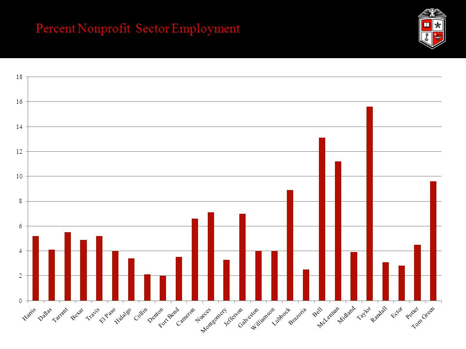 Percent Nonprofit Sector Employment