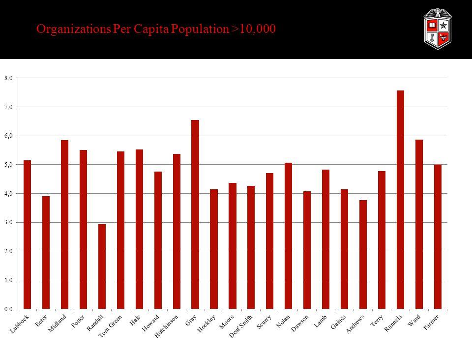 Organizations Per Capita Population >10,000
