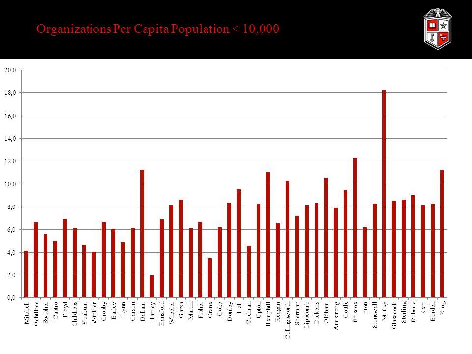 Organizations Per Capita Population < 10,000