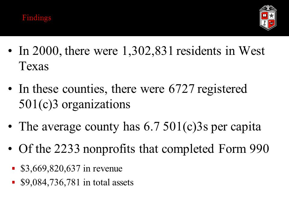 Findings In 2000, there were 1,302,831 residents in West Texas In these counties, there were 6727 registered 501(c)3 organizations The average county has 6.7 501(c)3s per capita Of the 2233 nonprofits that completed Form 990  $3,669,820,637 in revenue  $9,084,736,781 in total assets