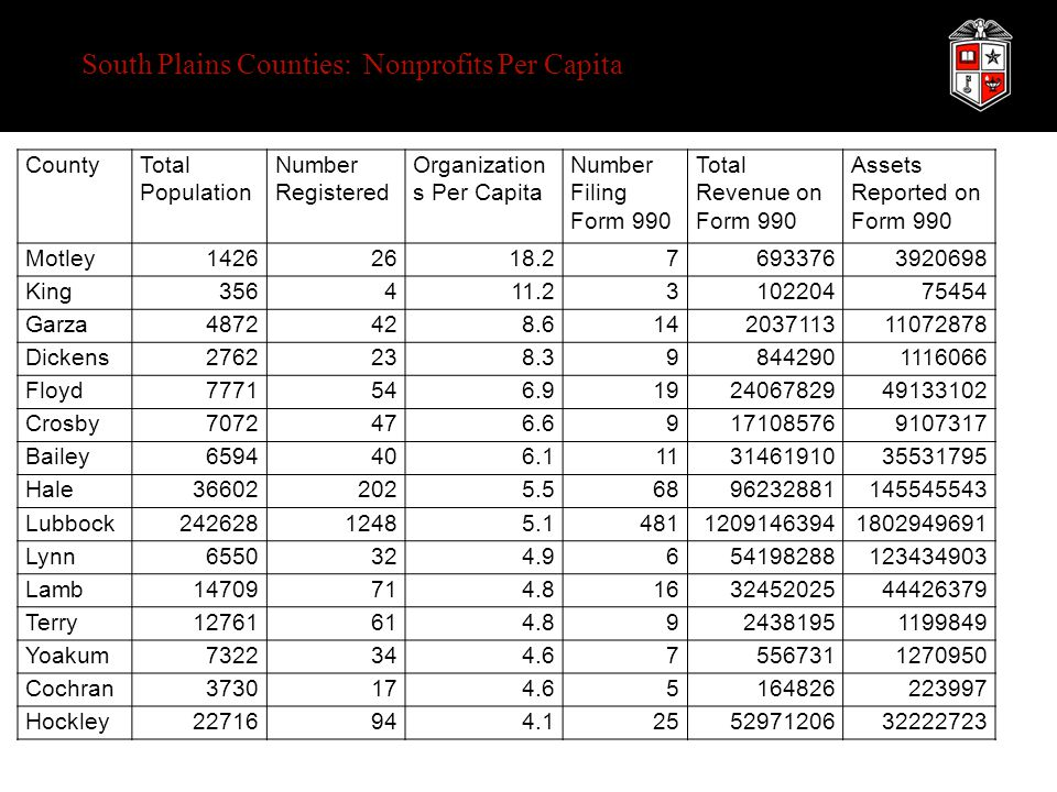 South Plains Counties: Nonprofits Per Capita CountyTotal Population Number Registered Organization s Per Capita Number Filing Form 990 Total Revenue on Form 990 Assets Reported on Form 990 Motley14262618.276933763920698 King356411.2310220475454 Garza4872428.614203711311072878 Dickens2762238.398442901116066 Floyd7771546.9192406782949133102 Crosby7072476.69171085769107317 Bailey6594406.1113146191035531795 Hale366022025.56896232881145545543 Lubbock24262812485.148112091463941802949691 Lynn6550324.9654198288123434903 Lamb14709714.8163245202544426379 Terry12761614.8924381951199849 Yoakum7322344.675567311270950 Cochran3730174.65164826223997 Hockley22716944.1255297120632222723