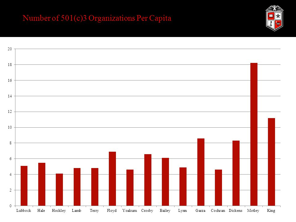 Number of 501(c)3 Organizations Per Capita