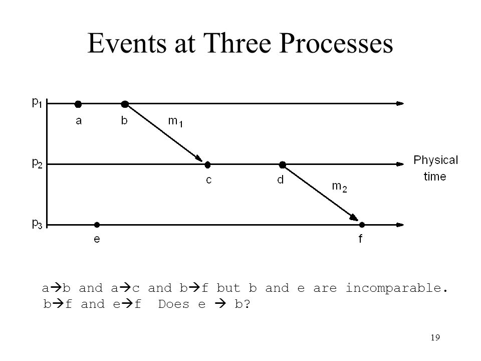 19 Events at Three Processes a  b and a  c and b  f but b and e are incomparable.