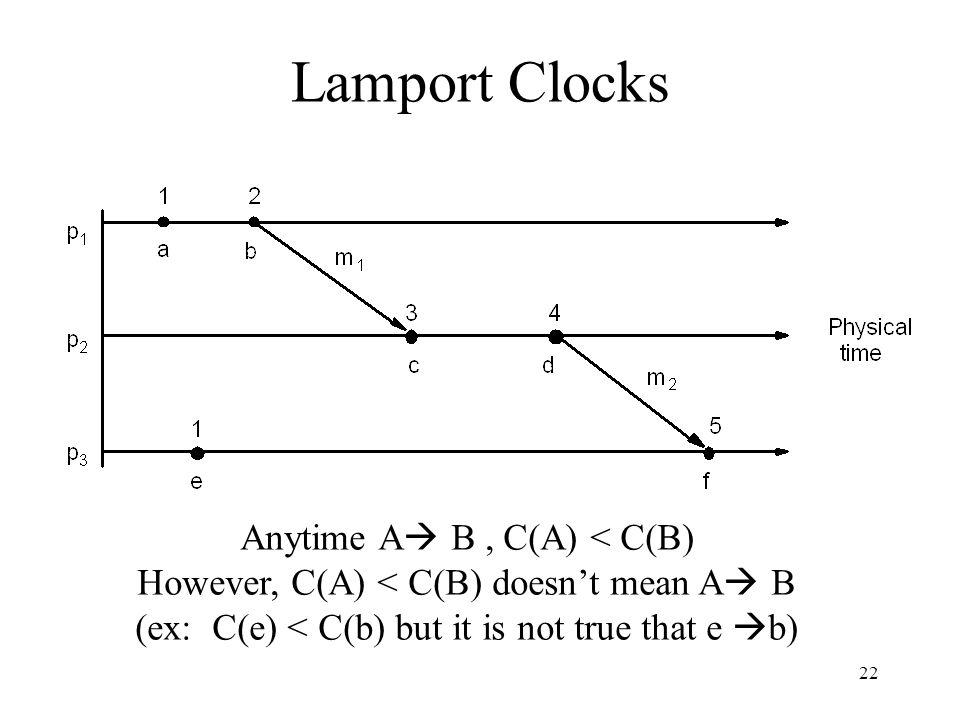 22 Lamport Clocks Anytime A  B, C(A) < C(B) However, C(A) < C(B) doesn't mean A  B (ex: C(e) < C(b) but it is not true that e  b)