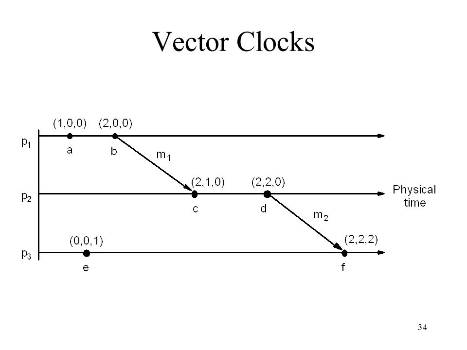 34 Vector Clocks