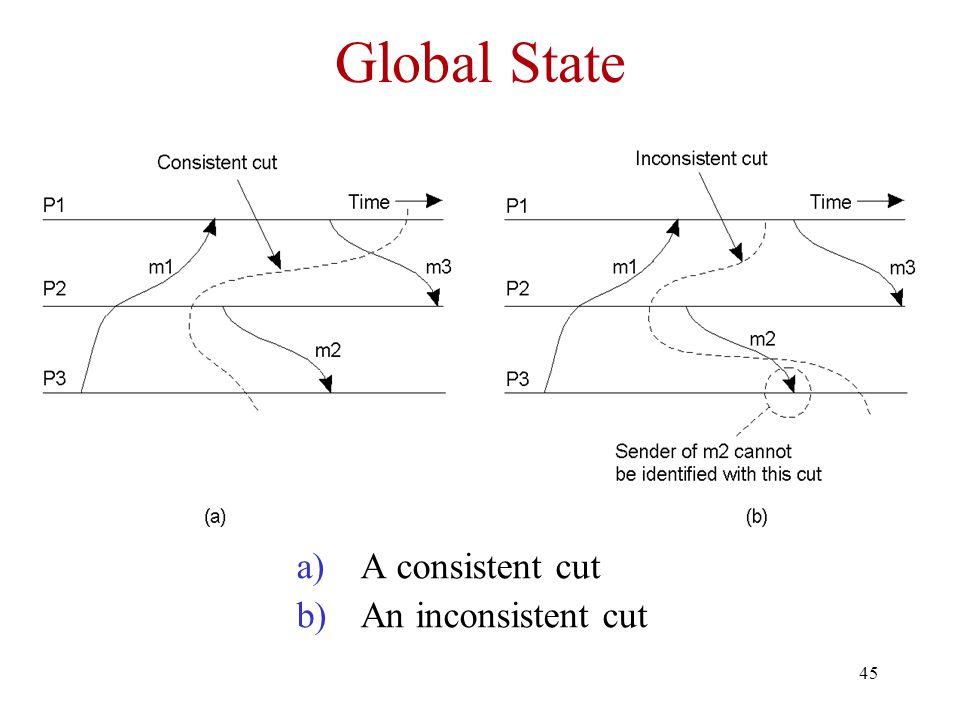 45 Global State a)A consistent cut b)An inconsistent cut