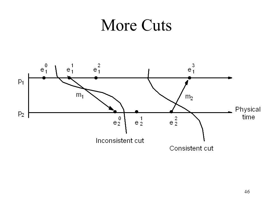 46 More Cuts