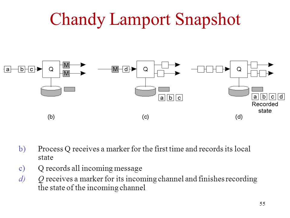 55 Chandy Lamport Snapshot b)Process Q receives a marker for the first time and records its local state c)Q records all incoming message d)Q receives a marker for its incoming channel and finishes recording the state of the incoming channel