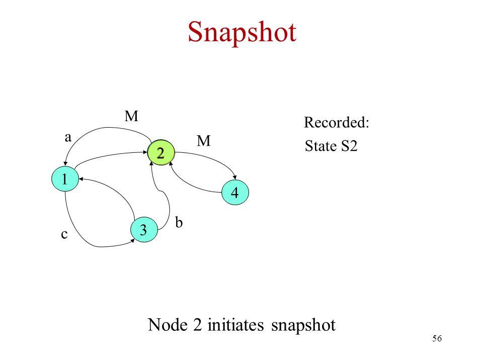56 Snapshot Node 2 initiates snapshot 1 2 3 4 a b c Recorded: 2 State S2 M M