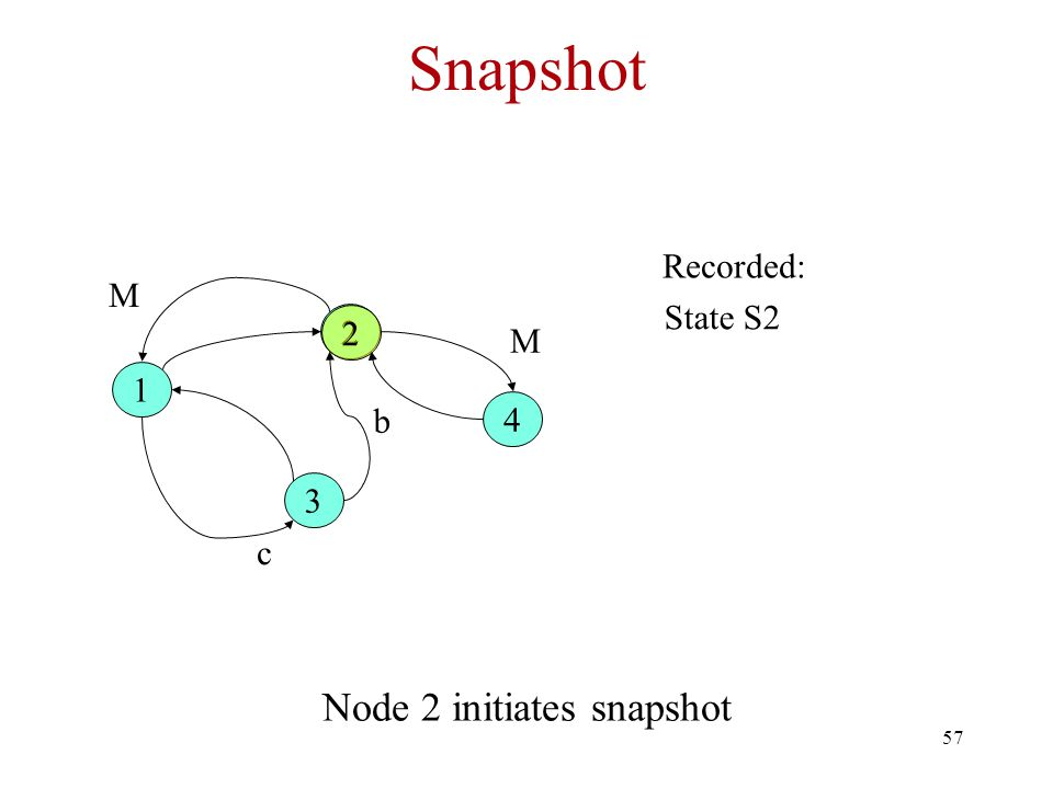 57 Snapshot Node 2 initiates snapshot 1 2 3 4 b c Recorded: 2 State S2 M M