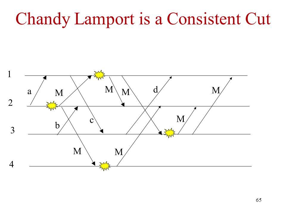 65 Chandy Lamport is a Consistent Cut a c M 1 2 3 4 M M M d b M M M