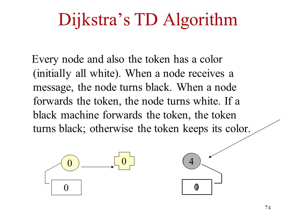74 Dijkstra's TD Algorithm Every node and also the token has a color (initially all white).