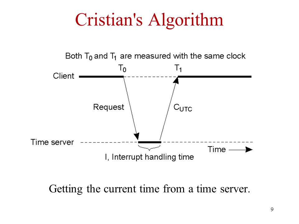 9 Cristian s Algorithm Getting the current time from a time server.