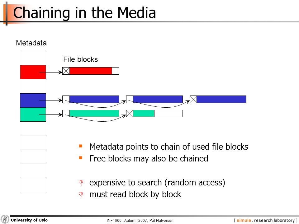 INF1060, Autumn 2007, Pål Halvorsen University of Oslo Chaining in the Media  Metadata points to chain of used file blocks  Free blocks may also be chained  expensive to search (random access)  must read block by block Metadata File blocks