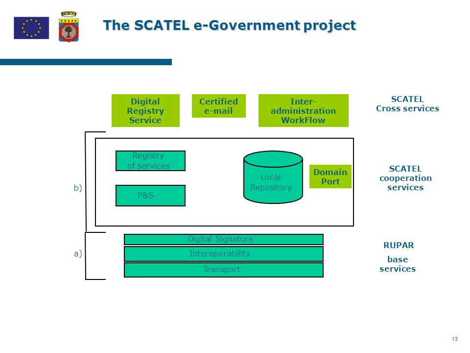13 The SCATEL e-Government project Domain Port Digital Registry Service Certified e-mail Inter- administration WorkFlow SCATEL cooperation services SCATEL Cross services RUPAR base services Transport Interoperability Digital Signature Registry of services Local Repository P&S b) a)