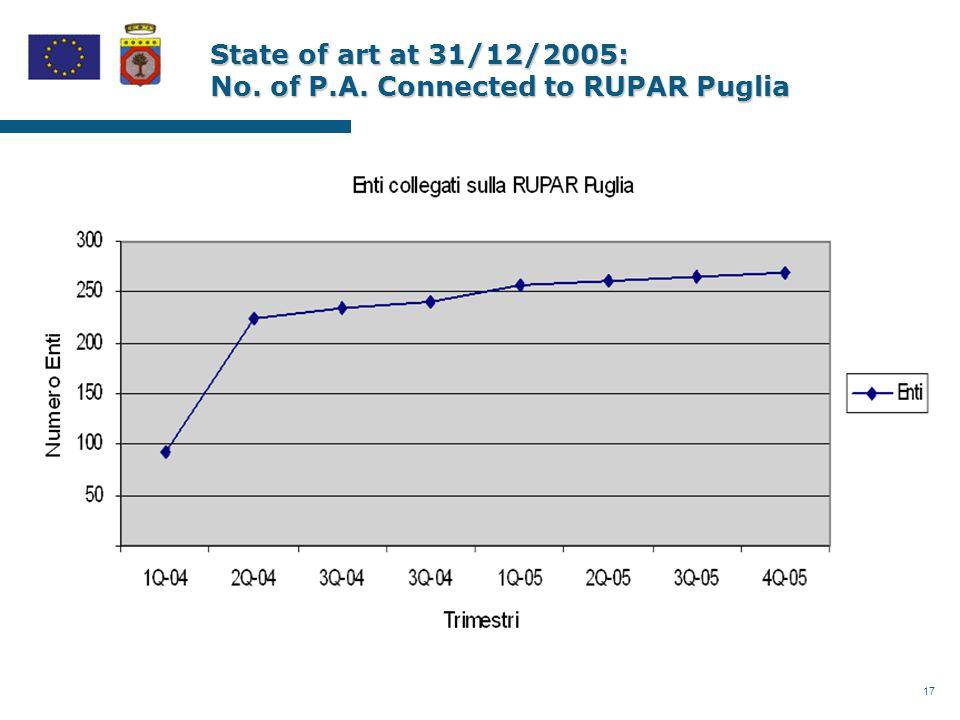 18 State of art 31/12/2005: RUPAR Puglia used services