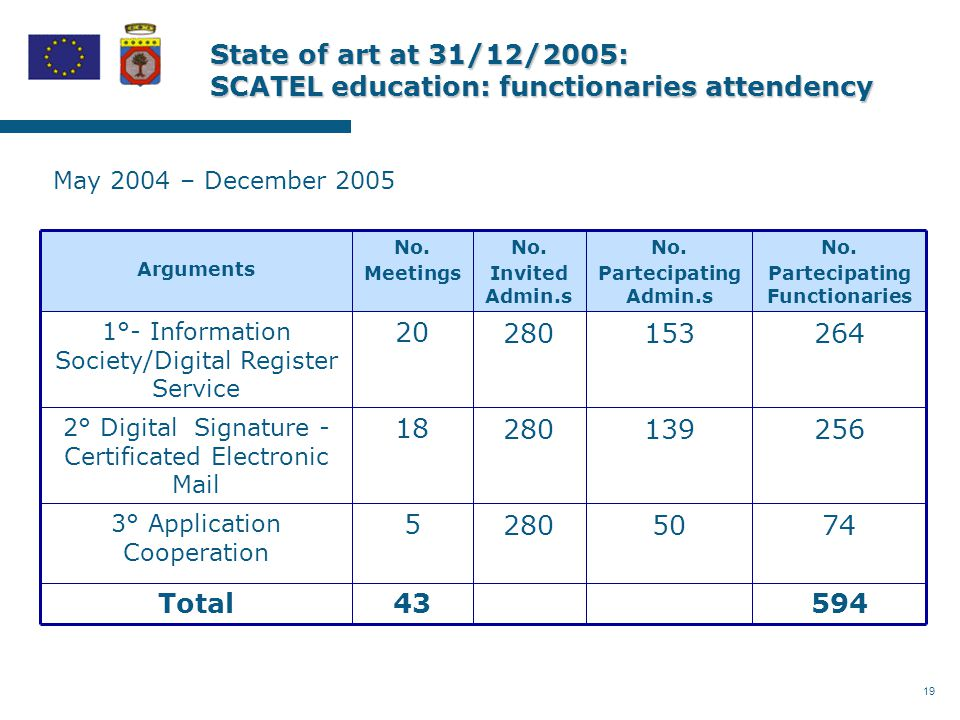 19 State of art at 31/12/2005: SCATEL education: functionaries attendency May 2004 – December 2005 59443Total 74502805 3° Application Cooperation 2561