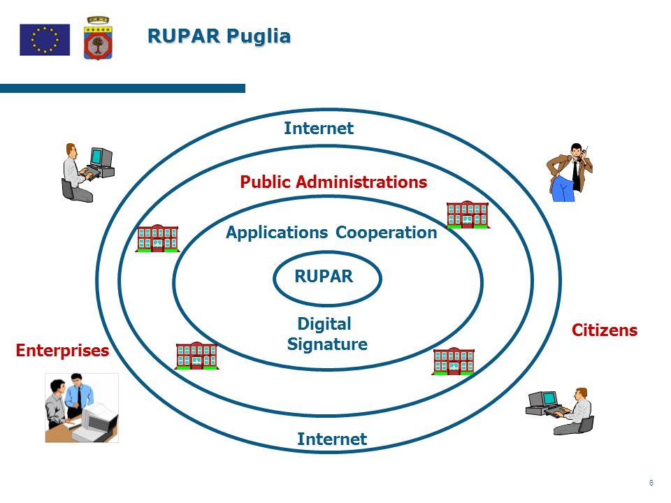 6 RUPAR Puglia RUPAR Applications Cooperation Digital Signature Internet Citizens Enterprises Public Administrations Internet
