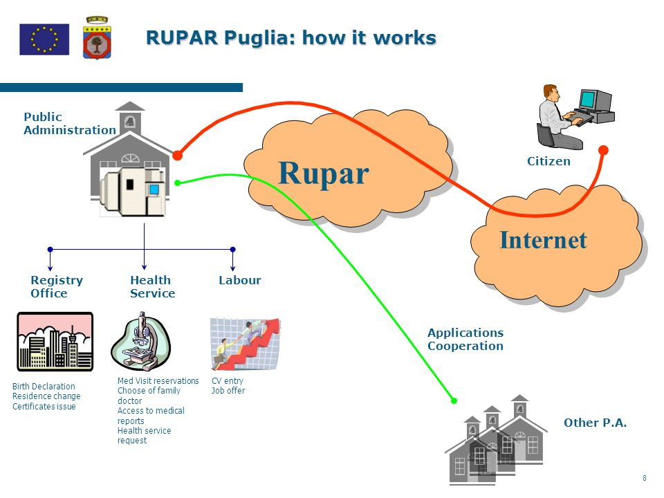 8 RUPAR Puglia: how it works Birth Declaration Residence change Certificates issue Med Visit reservations Choose of family doctor Access to medical reports Health service request Citizen Rupar Internet Other P.A.