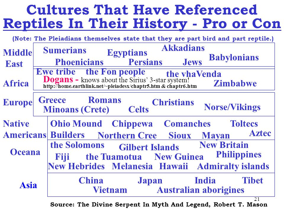 21 Cultures That Have Referenced Reptiles In Their History - Pro or Con (Note: The Pleiadians themselves state that they are part bird and part reptile.) Babylonians Egyptians Akkadians Celts PersiansPhoenicians Ewe tribe Middle East Africa Dogans - knows about the Sirius' 3-star system.