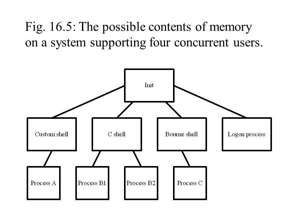 Fig. 16.5: The possible contents of memory on a system supporting four concurrent users.