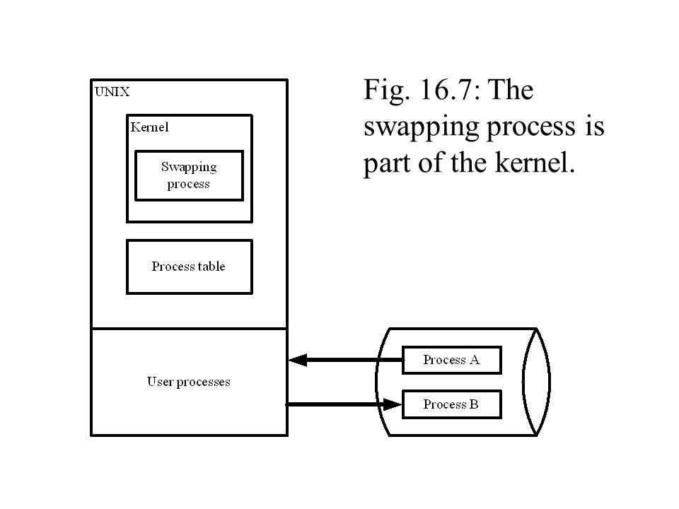 Fig. 16.7: The swapping process is part of the kernel.