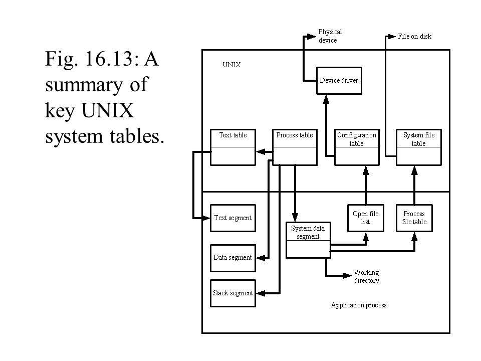 Fig. 16.13: A summary of key UNIX system tables.