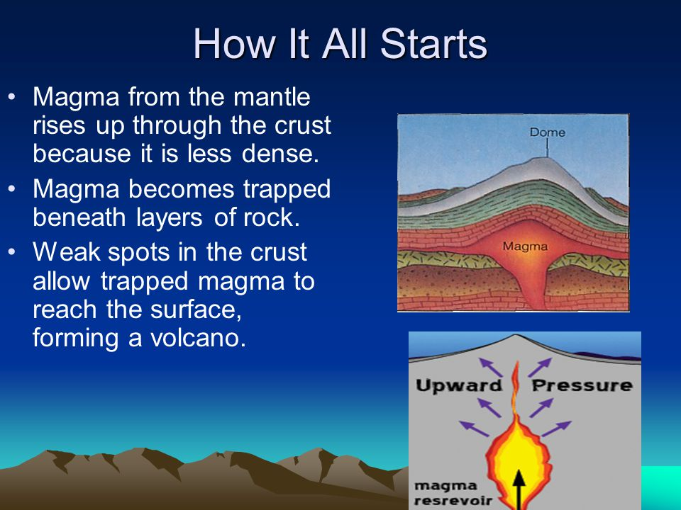 How It All Starts Magma from the mantle rises up through the crust because it is less dense. Magma becomes trapped beneath layers of rock. Weak spots