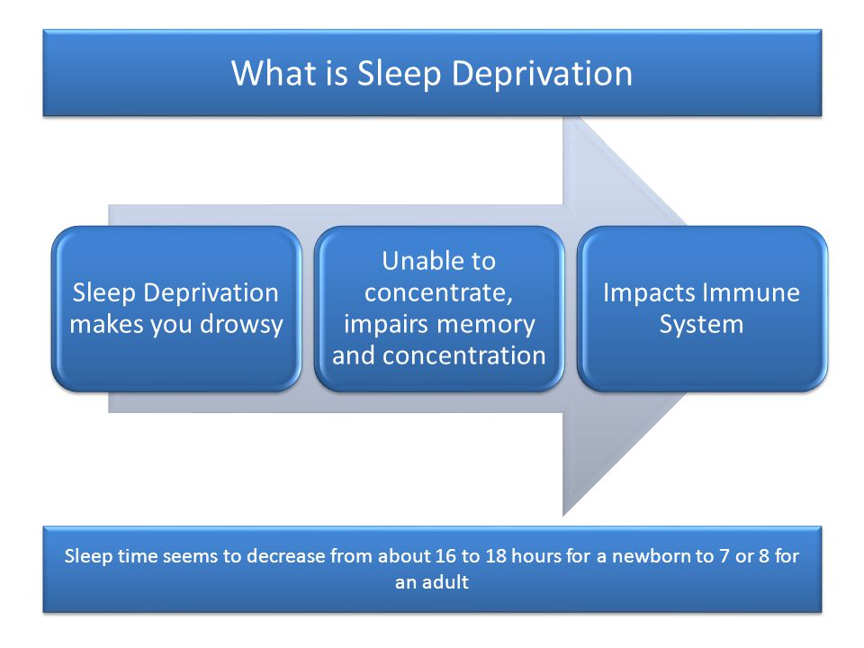 Sleep Deprivation makes you drowsy Unable to concentrate, impairs memory and concentration Impacts Immune System Sleep time seems to decrease from about 16 to 18 hours for a newborn to 7 or 8 for an adult What is Sleep Deprivation