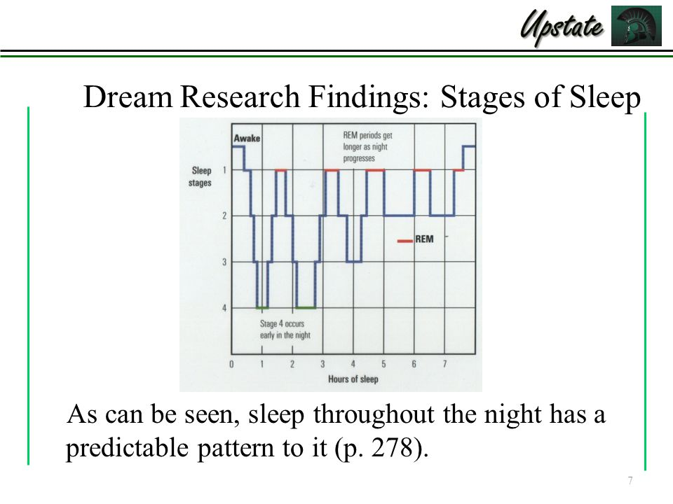 Dream Research Findings: Stages of Sleep As can be seen, sleep throughout the night has a predictable pattern to it (p.