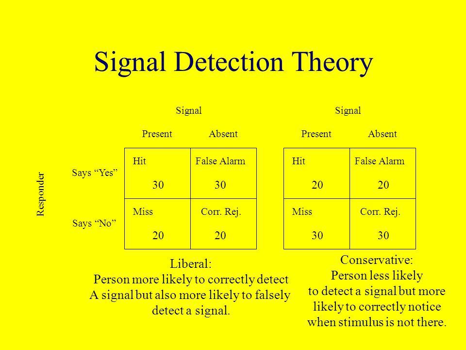 Signal Detection Theory HitFalse Alarm MissCorr.Rej.Signal PresentAbsent HitFalse Alarm MissCorr.