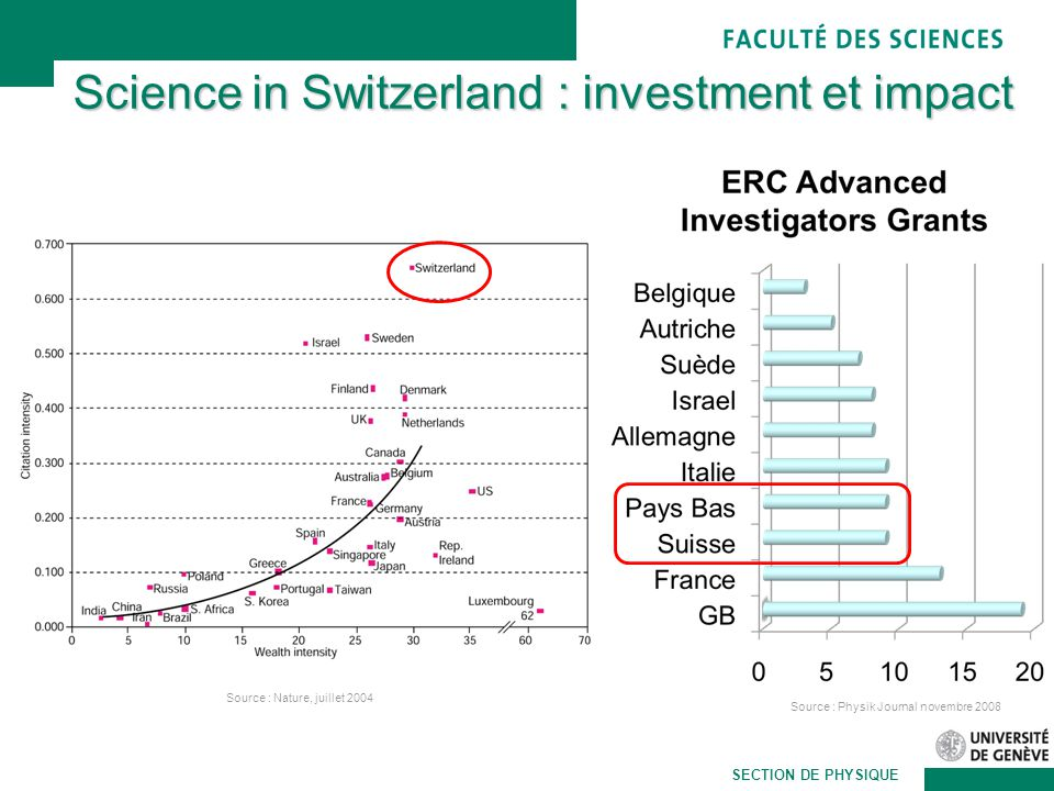Martin Pohl SECTION DE PHYSIQUE Science in Switzerland : investment et impact Source : Nature, juillet 2004 Source : Physik Journal novembre 2008
