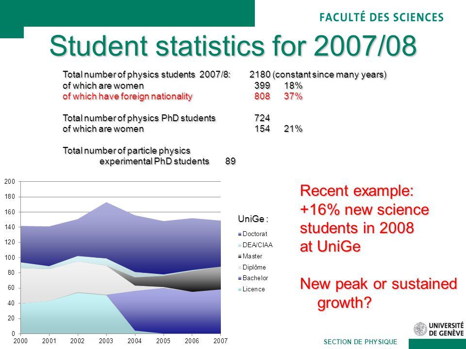 Martin Pohl SECTION DE PHYSIQUE Student statistics for 2007/08 Recent example: +16% new science students in 2008 at UniGe New peak or sustained growth.