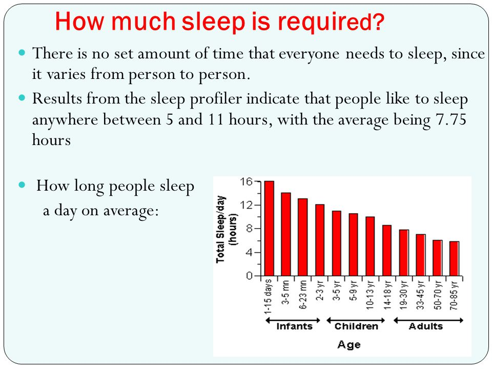 How much sleep is requir ed? There is no set amount of time that everyone needs to sleep, since it varies from person to person. Results from the slee