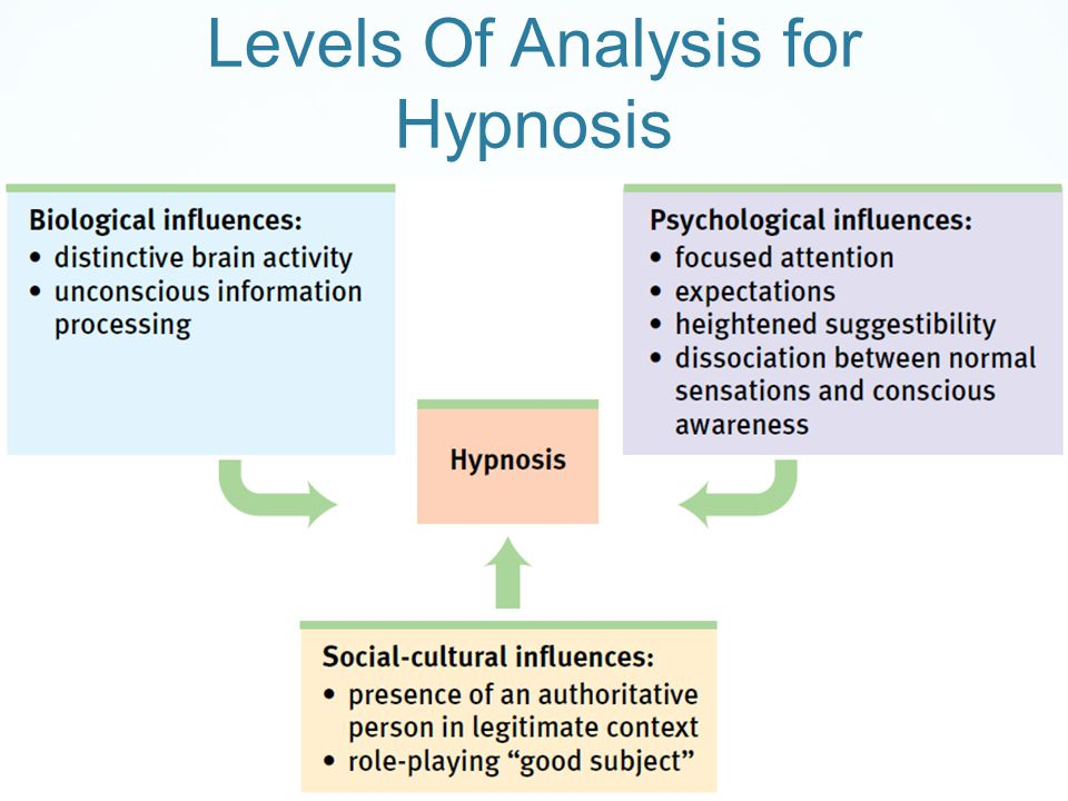 Levels Of Analysis for Hypnosis