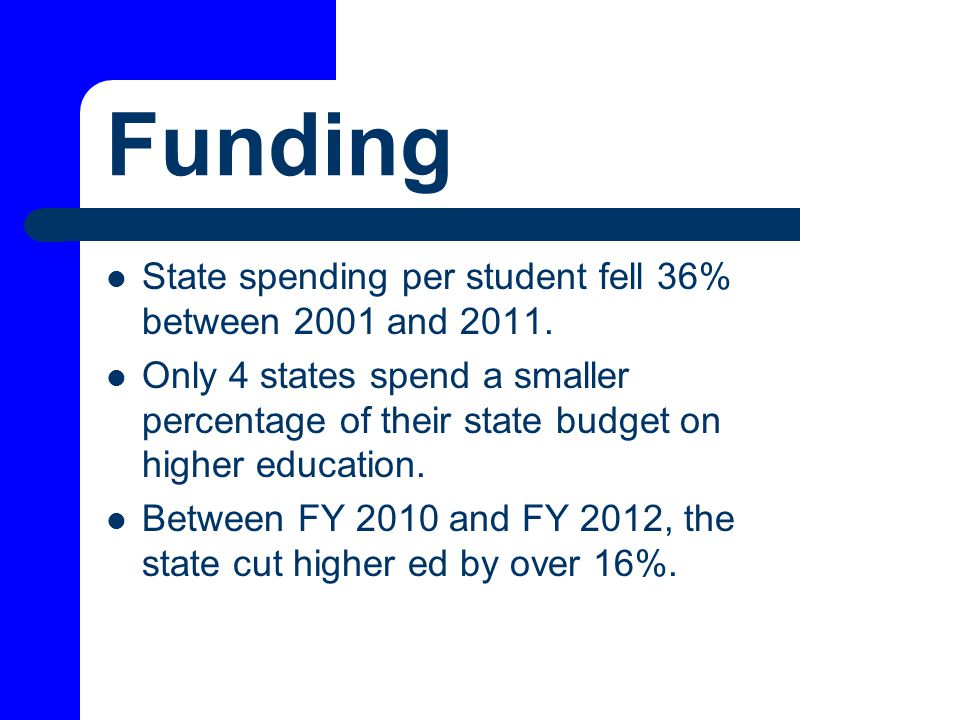 Funding State spending per student fell 36% between 2001 and 2011.